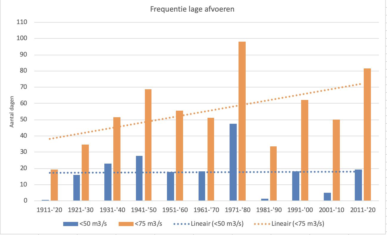 Frequentie van het aantal dagen met een lage afvoer van resp 50 en 75 m3/s per decennium sinds 1911 t/m 2020