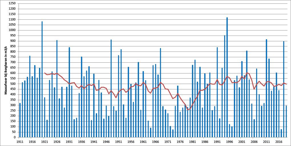 De gemiddelde januari-afvoer van de Maas sinds 1911 en het 11-jarig gemiddelde (rode lijn)