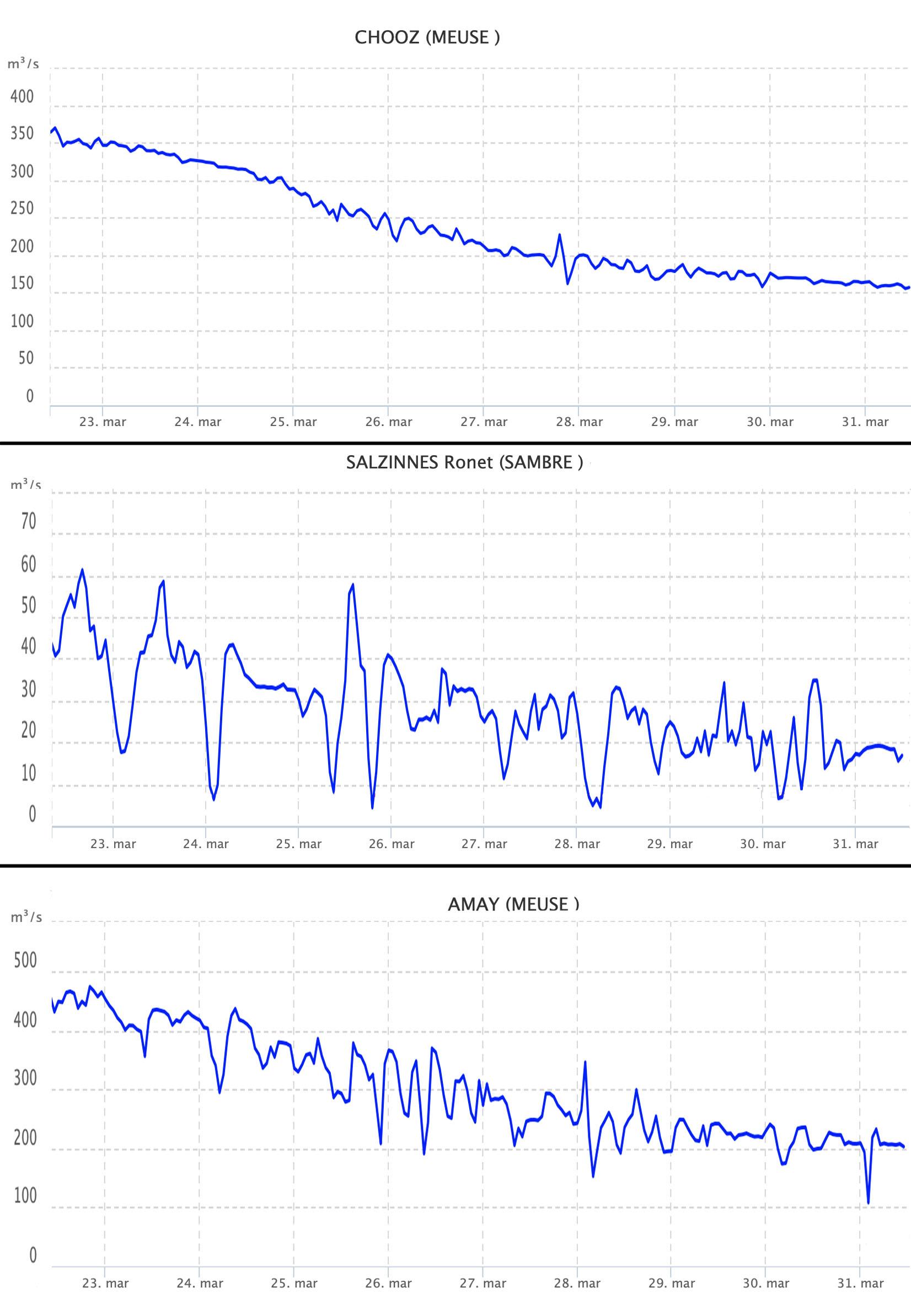 Afvoerverloop in de Bovenmaas (boven), Sambre (midden) en Middenmaas (onder)