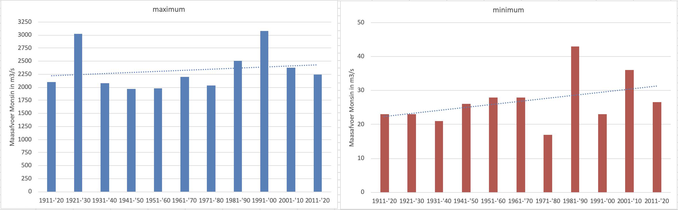 Hoogste en laagste Maasafvoer per decennium sinds 1911 t/m 2020. Het gaat om de waarde bij Monsin; bij Maastricht is deze ca 15 m3/s lager.