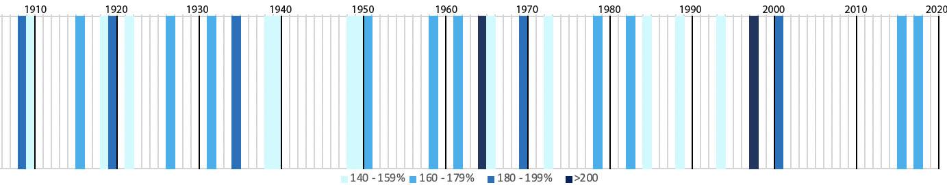 Alle aprilmaanden op een rij, waarbij de natte tot extreem natte maanden in 4 kleurcategoriën zijn aangegeven.