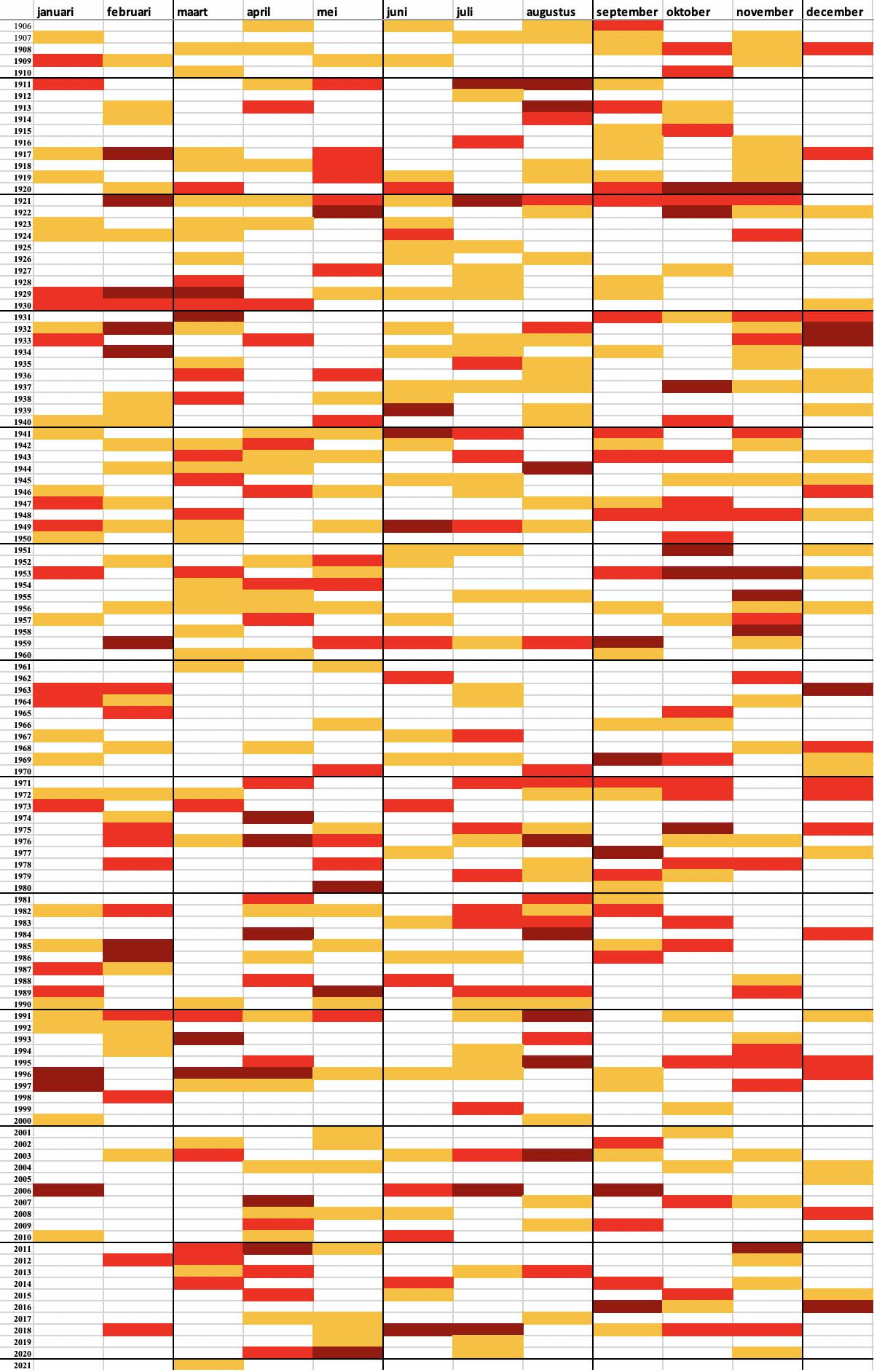 Neerslaghoeveelheden in de Bilt, waarin de maanden zijn weergegeven dat er <75% van de gemiddelde hoeveelheid neerslag viel (in oranje), er <50% viel (rood) en <25% viel (donkerrood)