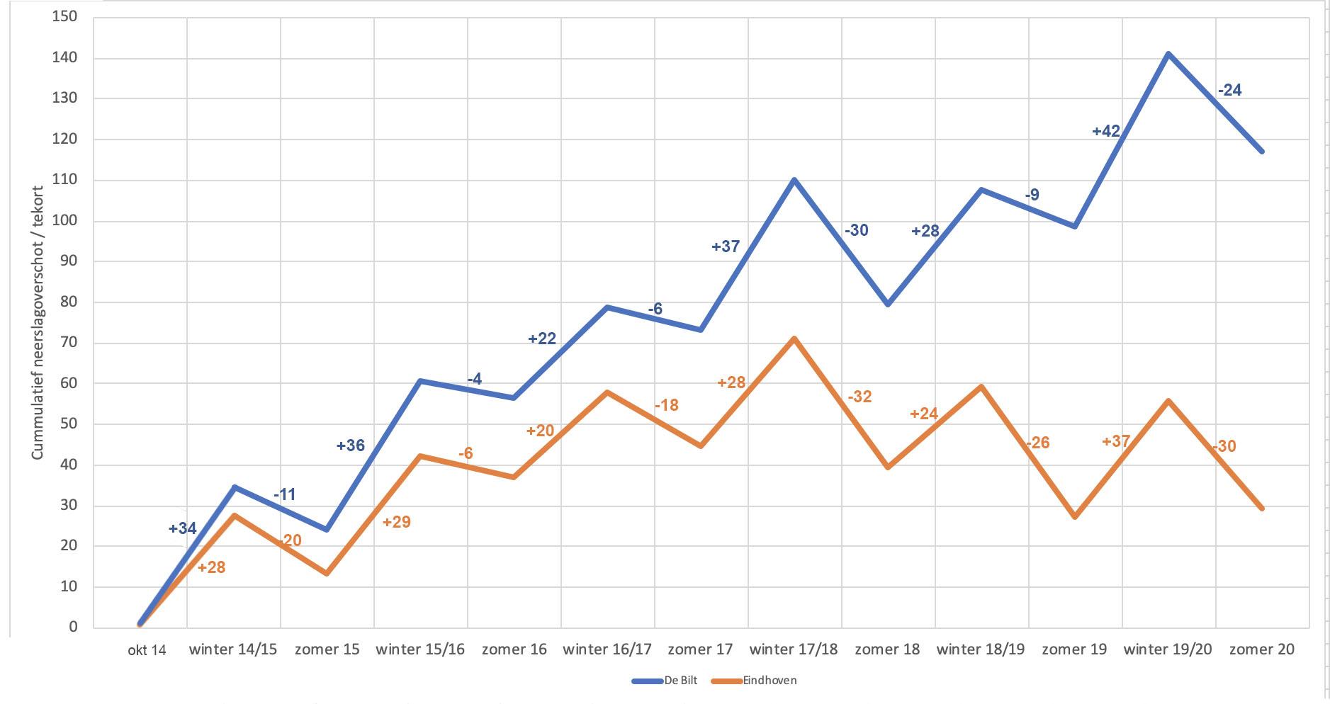 Doorlopend neerslagoverschot/tekort over de afgelopen 6 jaar voor de meetstations De Bilt en Eindhoven