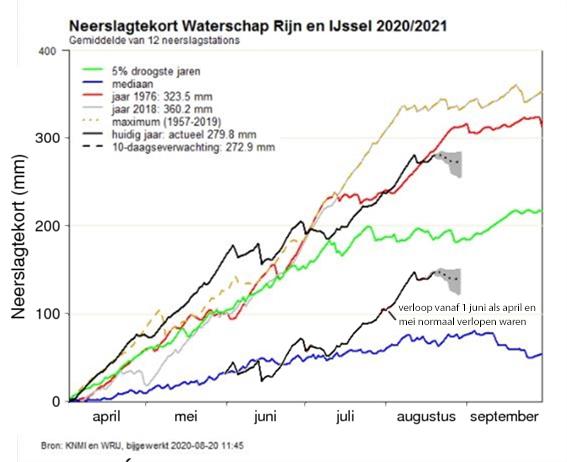 Verloop neerslagtekort zomerhalfjaar 2020 in beheergebied waterschap Rijn en IJssel. In deze grafiek is een extra lijn afgebeeld die het verloop vanaf 1 juni aangeeft, in de situatie als april en mei ongeveer normaal waren verlopen (bron WRIJ, met bewerking).