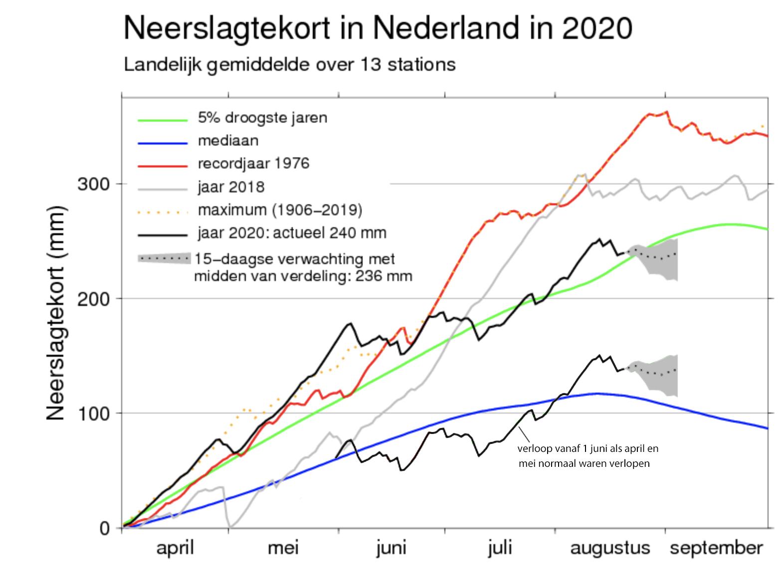 Verloop neerslagtekort zomerhalfjaar 2020. In deze grafiek van het KNMI is een extra lijn afgebeeld die het verloop vanaf 1 juni aangeeft, in de situatie als april en mei ongeveer normaal waren verlopen (bron KNMI, met bewerking)