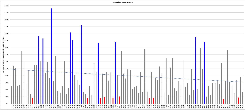 De kolommen geven voor ieder jaar het percentage weer tov de gemiddelde Maasafvoer in november.  De 10 jaren met de laagste afvoer zijn rood gekleurd, de 10 jaren met de hoogste afvoer zijn blauw.
