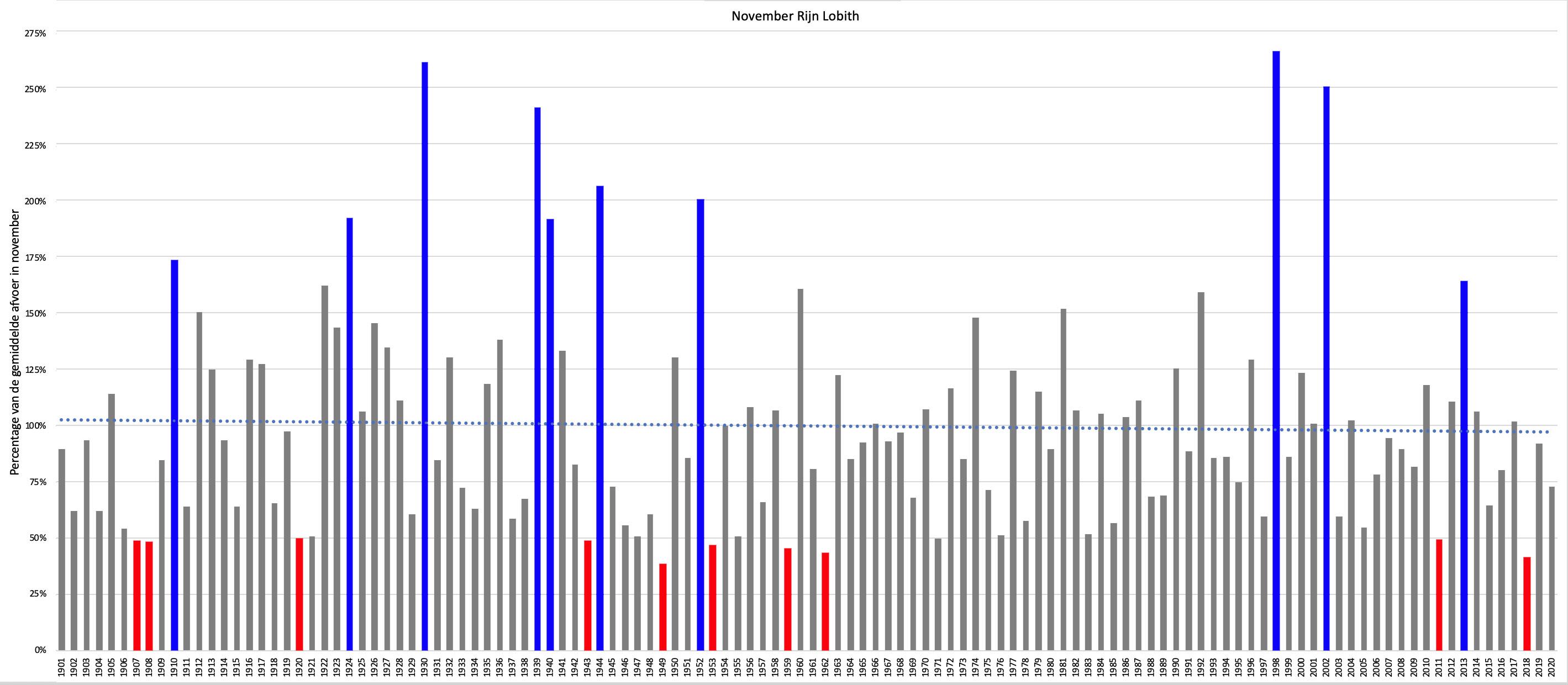 De kolommen geven voor ieder jaar het percentage weer tov de gemiddelde Rijnafvoer in november.  De 10 jaren met de laagste afvoer zijn rood gekleurd, de 10 jaren met de hoogste afvoer zijn blauw.