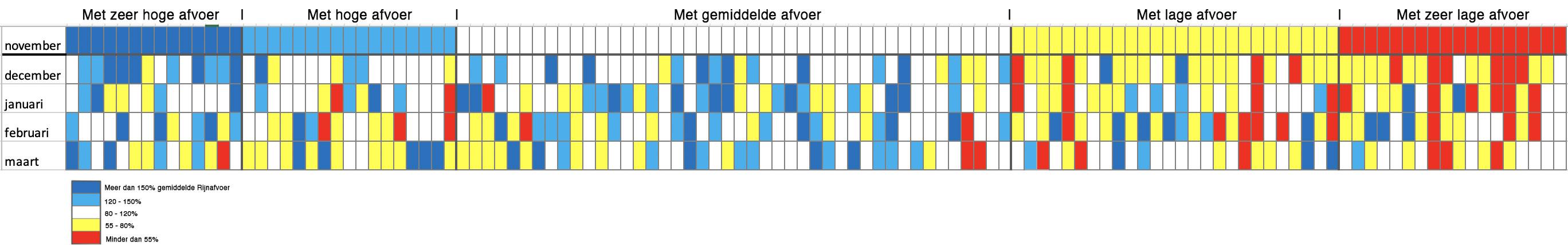De relatie tussen Rijnafvoeren in november en in de volgende maanden.