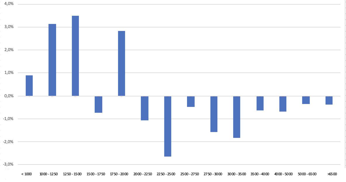 Percentage toe- of afname van de afvoerklassen uit de periode 2011-2020 tov de normaal over 1901-2020