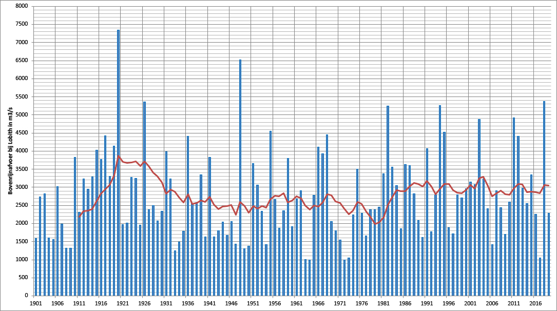 De gemiddelde januari-afvoer van de Rijn sinds 1901 en het 11-jarig gemiddelde (rode lijn)