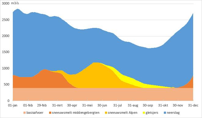 Herkomst Rijnwater gedurende het jaar