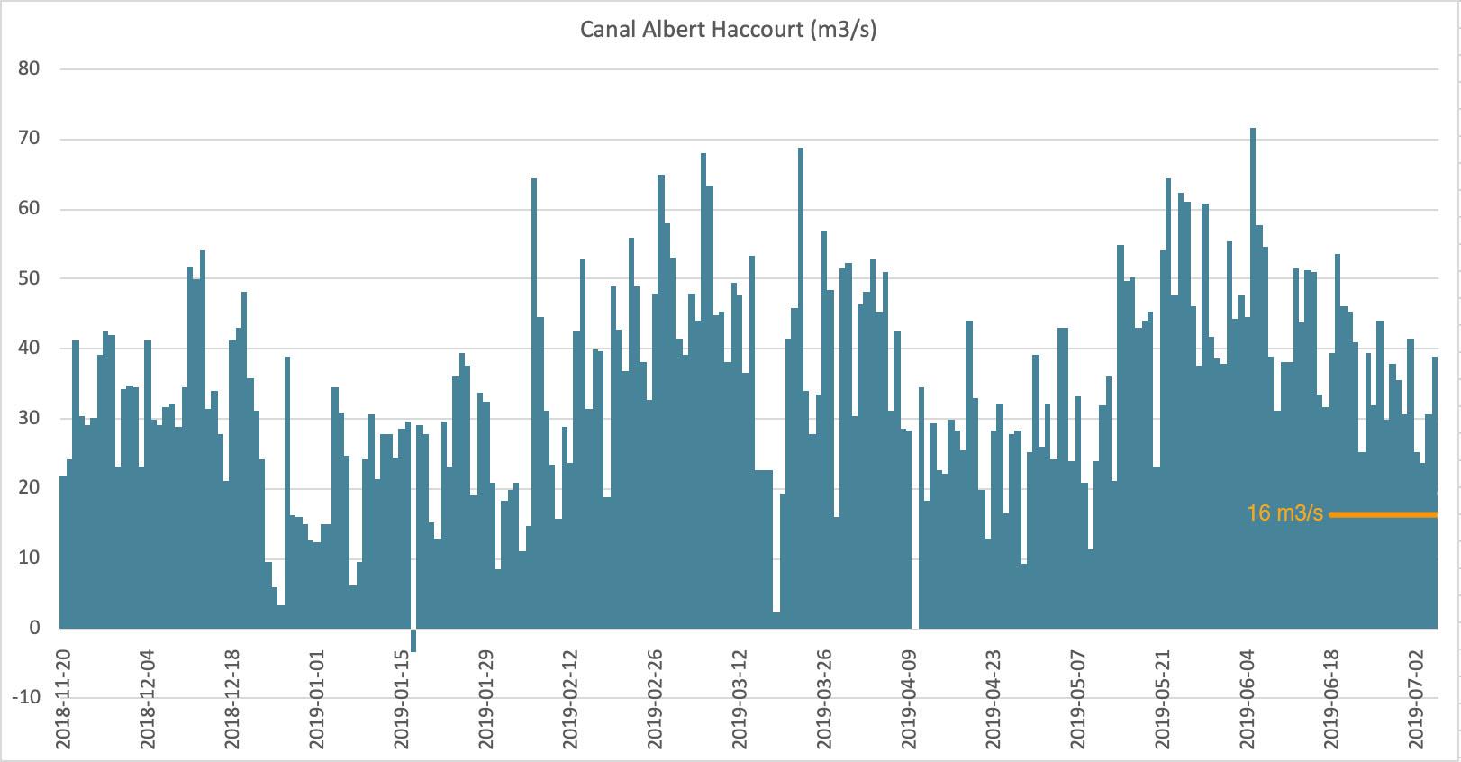 Hoeveelheid Maaswater (in m3/s) per dag afgevoerd via het Albertkanaal.