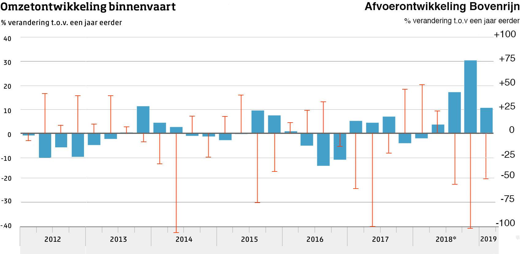 De omzetontwikkeling van de binnenvaart (blauwe kolommen) vertoont een tegengestelde relatie met de ontwikkeling van de Rijnafvoer. Bron: omzetcijfers CBS, afvoercijfers RWS.