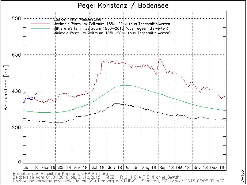 waterstand Konstanz