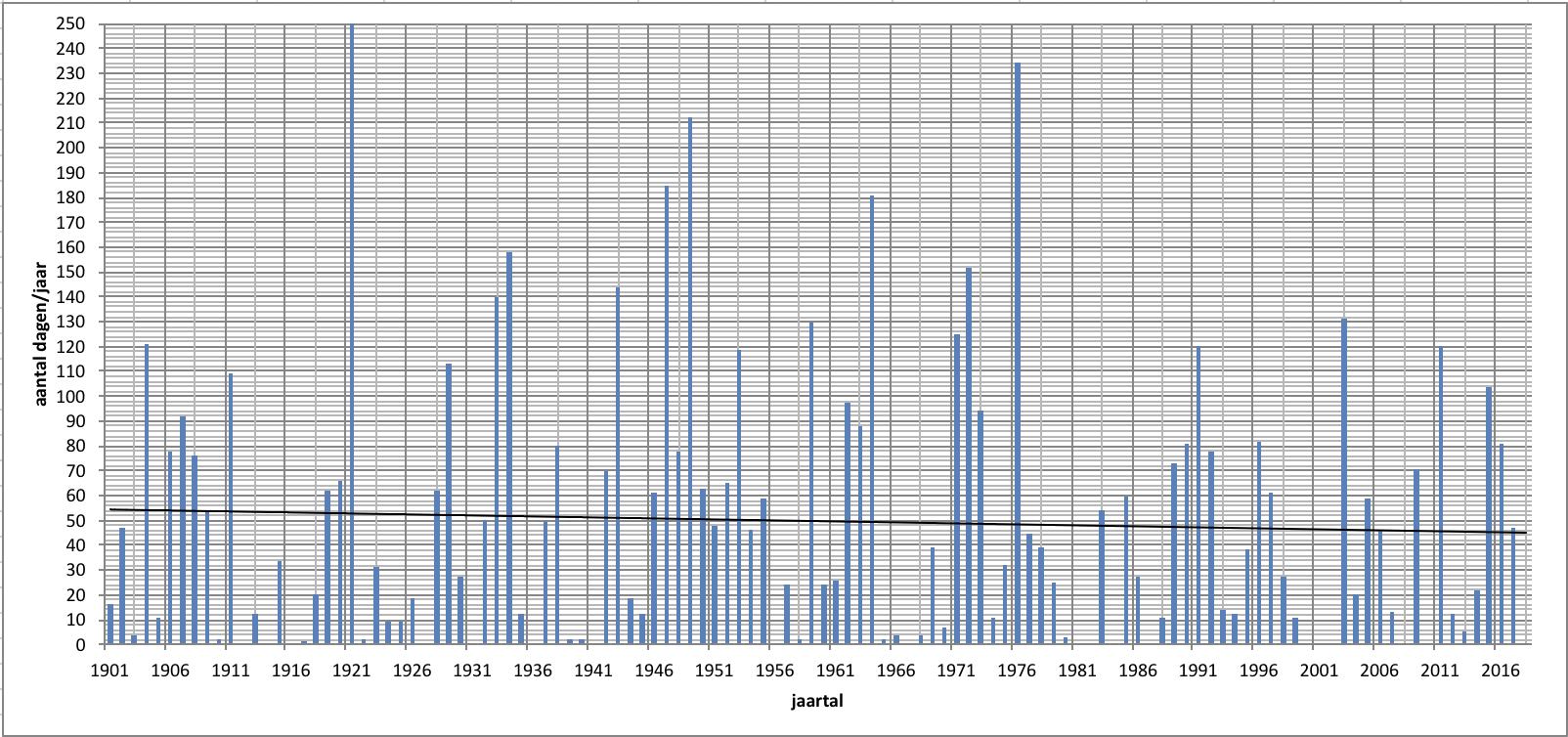 aantal dagen per jaar met Rijnafvoer < 1.250 m3/s