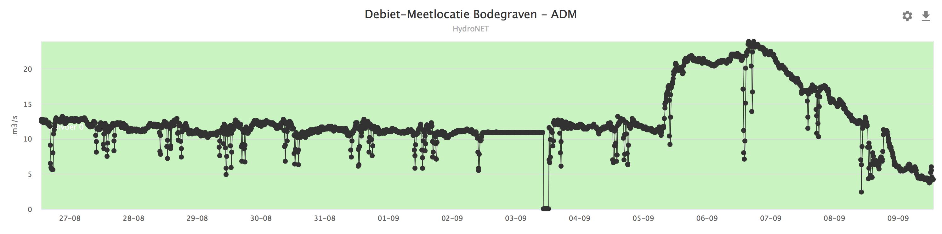 Doorvoer bij Bodegraven; eerst KWA-water, vanaf 5 september regenwater (bron: https://www.rijnland.net/actueel/water-en-weer)