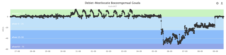 Afvoer bij Gouda; eerst werd wat water ingelaten en vanaf 5 september zeer veel uitgelaten (bron: https://www.rijnland.net/actueel/water-en-weer)