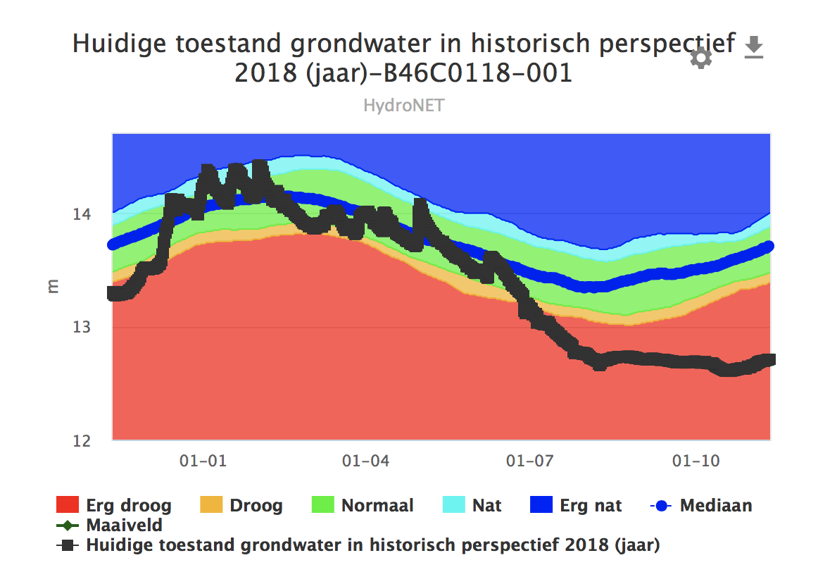 Waterstandsverloop 2018 meetpunt Oost Brabant