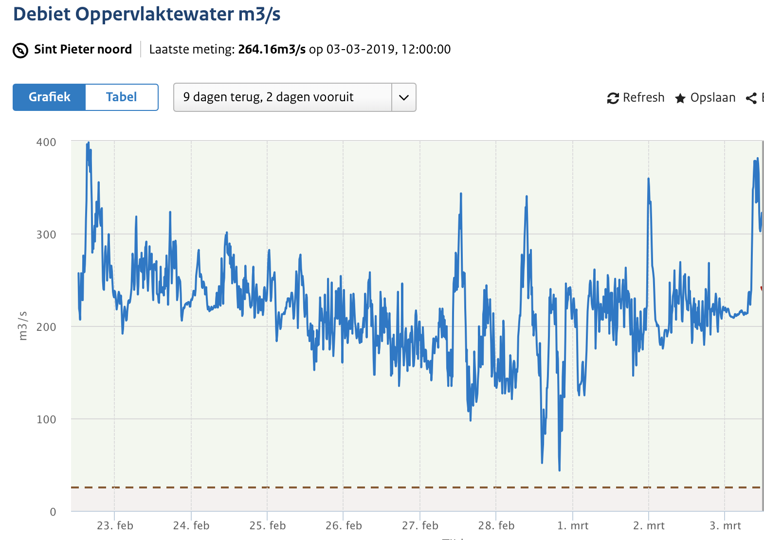 Opvallende afvoerpieken en dalen in de Maasafvoer bij Maastricht (bron waterinfo.nl)