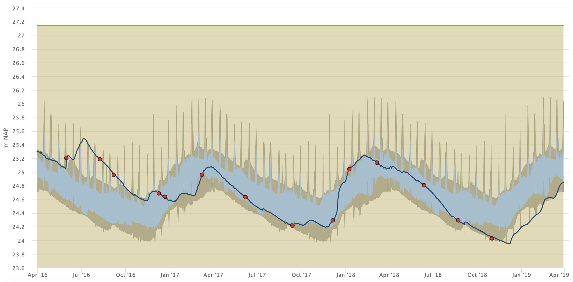Grondwaterverloop op de Veluwe bij Otterloo in de laatste 3 jaar (bron: https://opendata.munisense.net/portal/vitens-water/group/6/provincie-gelderland)
