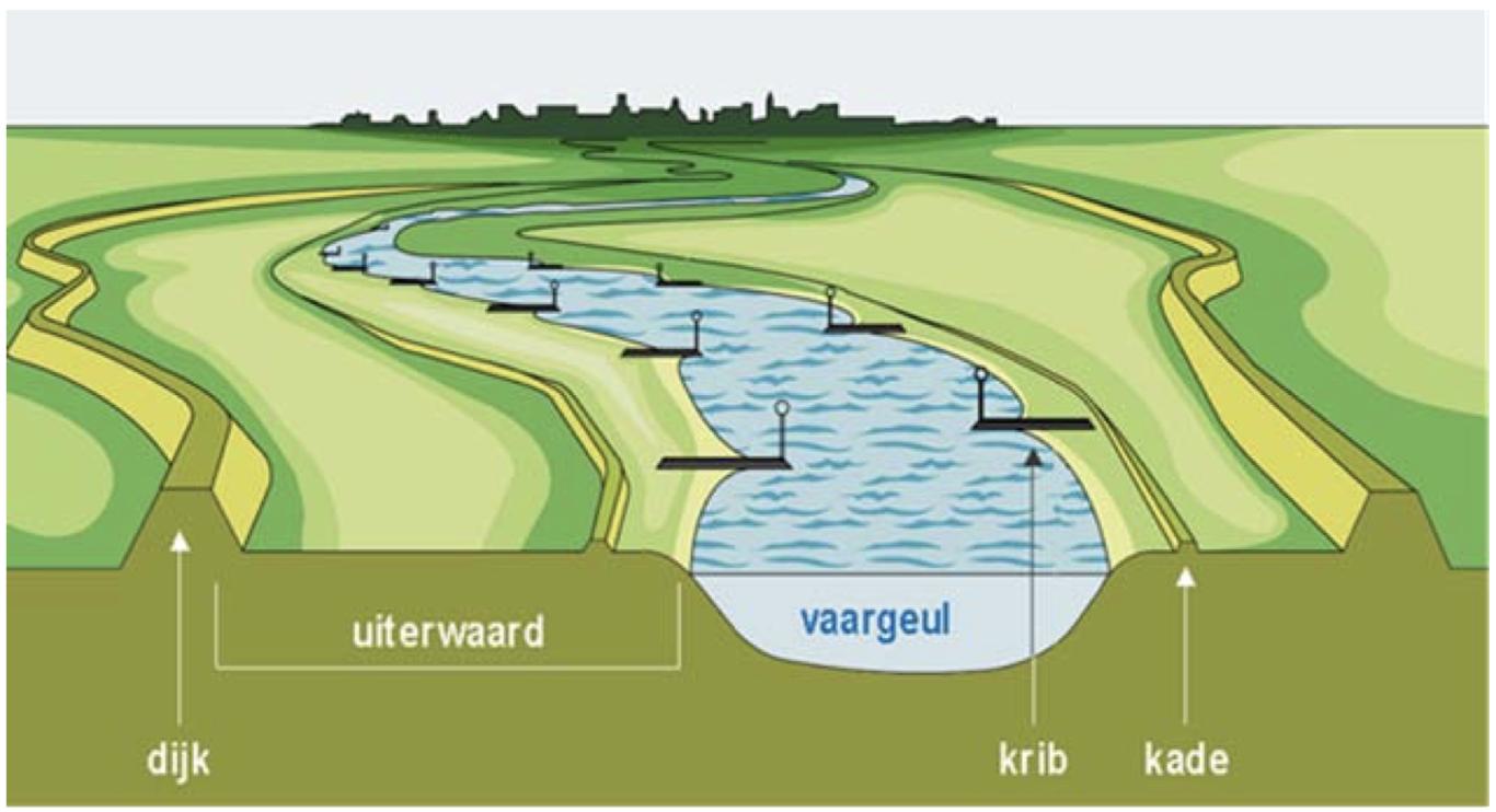 Doorsnede door het stroombed van de Rijn, met winterdijken en zomerkades (bron RWS)