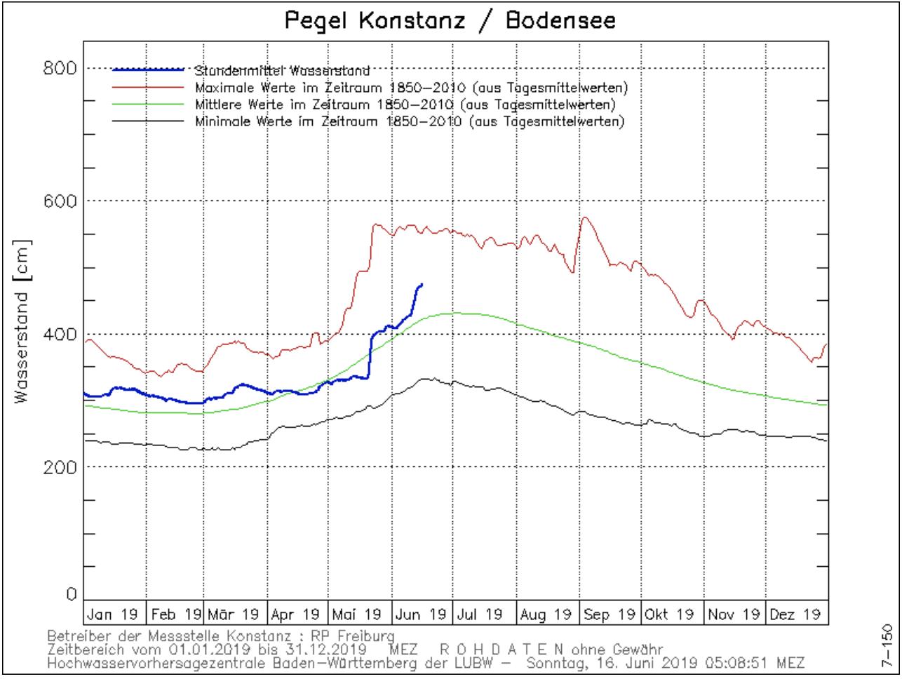 Waterpeil Bodenzee bij Konstanz; blauwe lijn is het verloop 2019, groene lijn is de gemiddelde stand, rode en zwarte lijn de uitersten