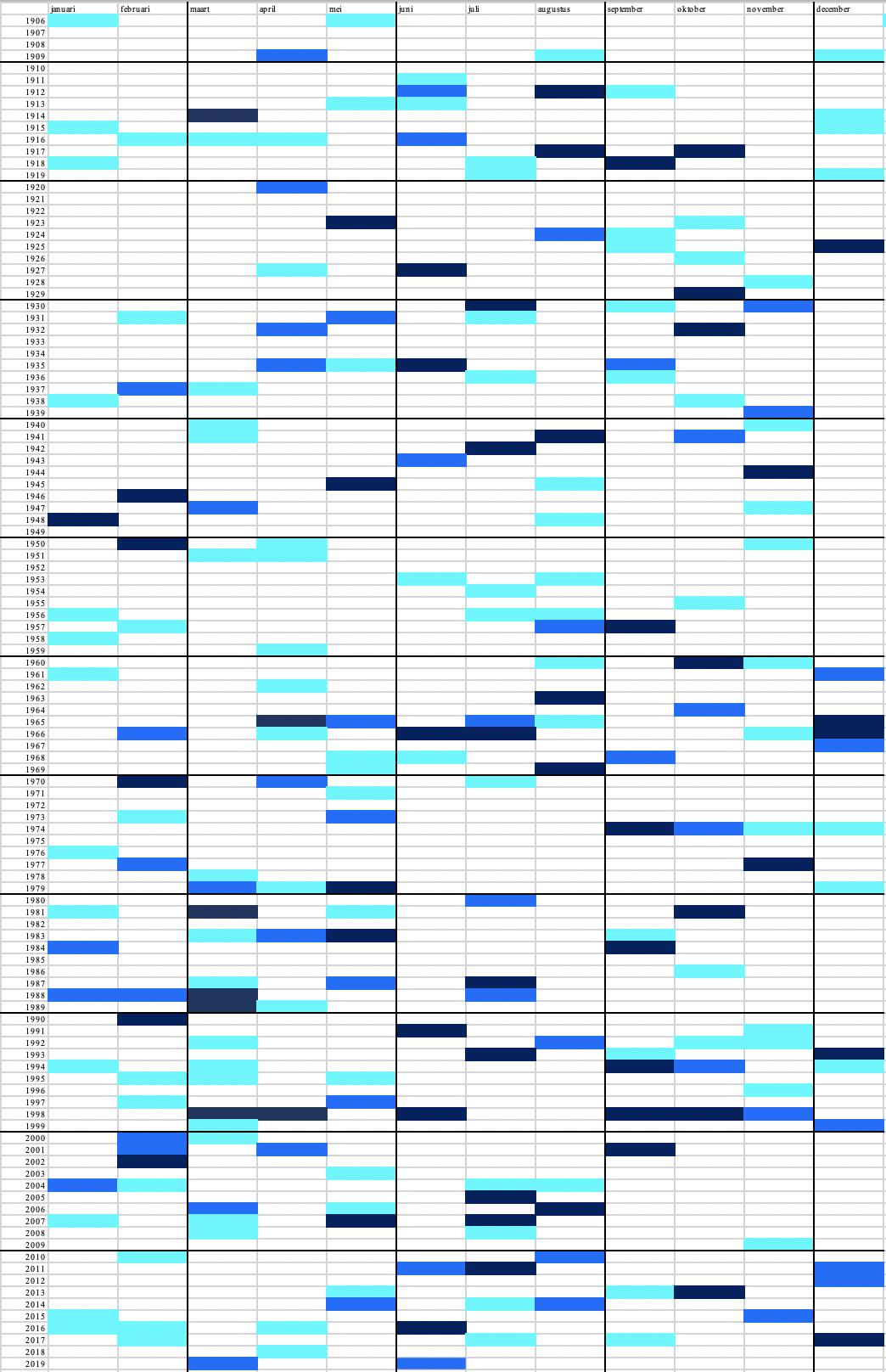 Overzicht van natte tot zeer natte maanden in De Bilt met respectievelijk 150 tot 174% (lichtblauw), 175 tot 199% (blauw) en meer dan 200% van de gemiddelde hoeveelheid neerslag voor die maand.