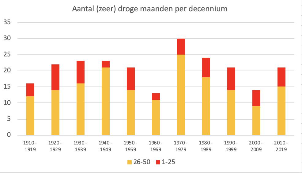 Aantal droge en zeer droge maanden per periode van 10 jaar. NB. De laatste periode is nog niet afgerond en kan nog wijzigen.