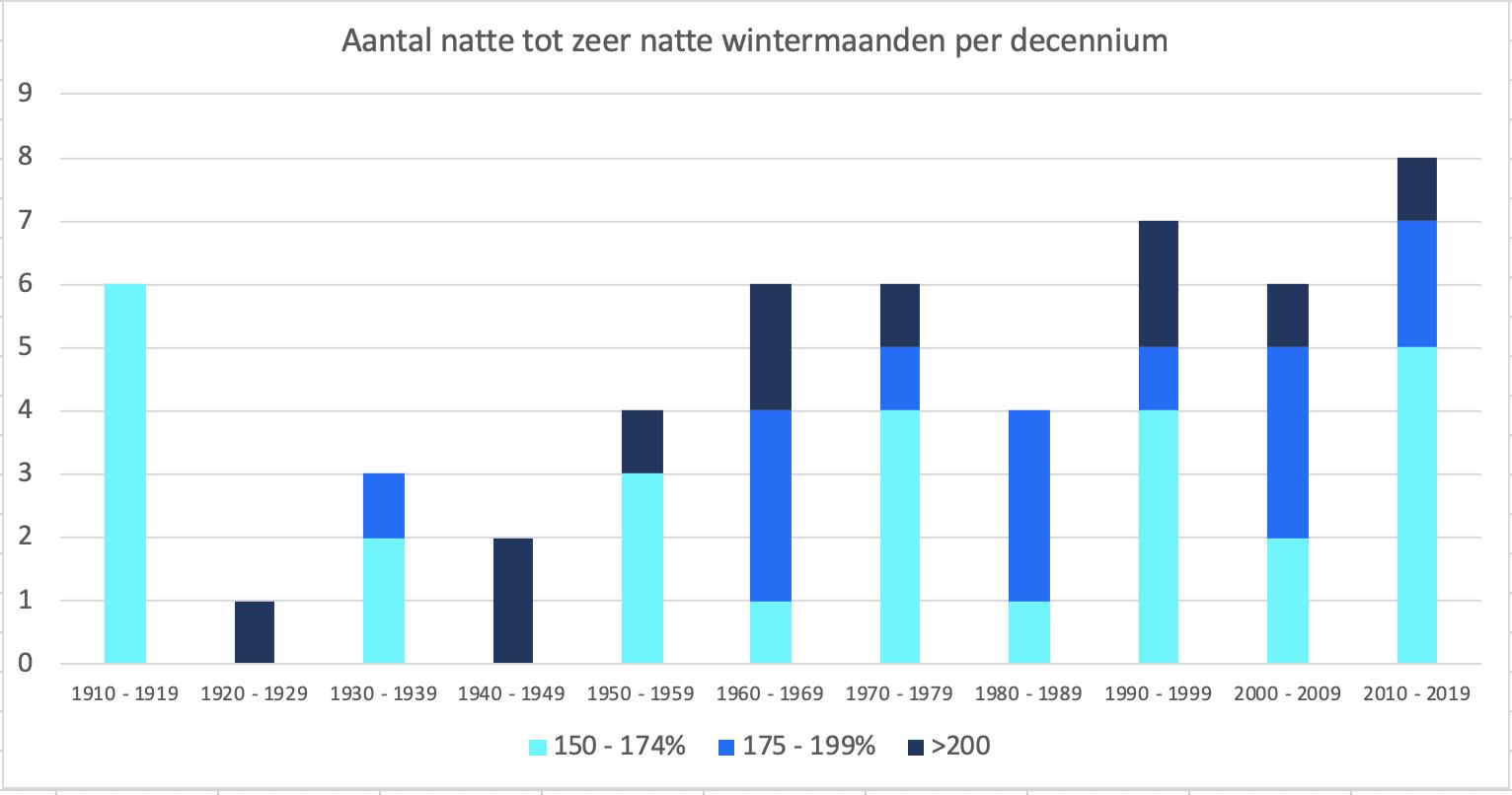 Aantal natte tot zeer natte wintermaanden per periode van 10 jaar.