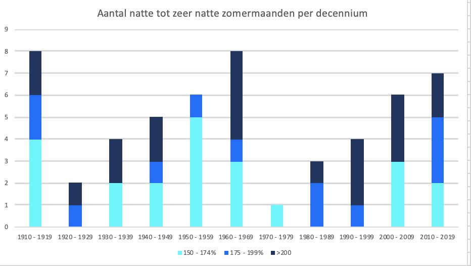 Aantal natte tot zeer natte zomermaanden per periode van 10 jaar. NB. De laatste periode is nog niet afgerond en kan nog wijzigen.