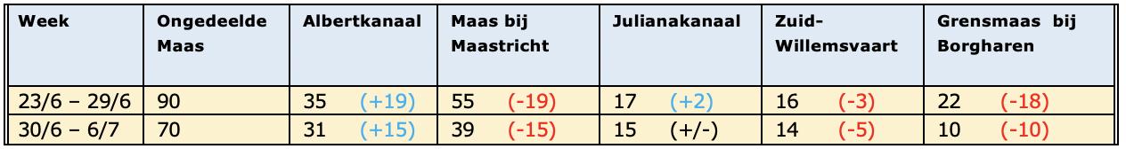 Na Nederland trekken deregenzones op donderdag en vrijdagverder de stroomgebieden van Rijn en Maas in en waarschijnlijk levert dat voldoende extra water op om de rivieren weer wat te laten stijgen. Vooral voor de Maas komt dat goed uit, want de afvoer i