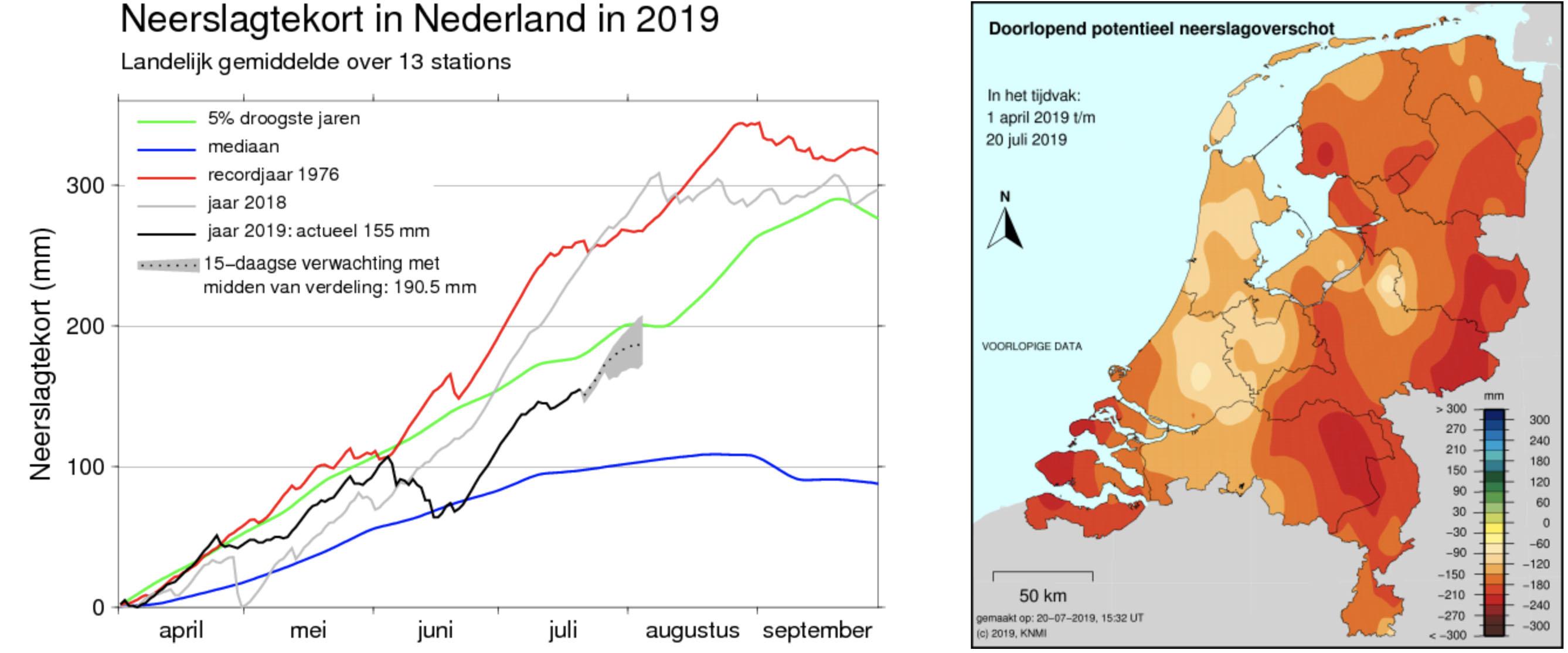 Verloop neerslagtekort 2019 (zwarte lijn in de grafiek) en ruimtelijke verdeling van het tekort