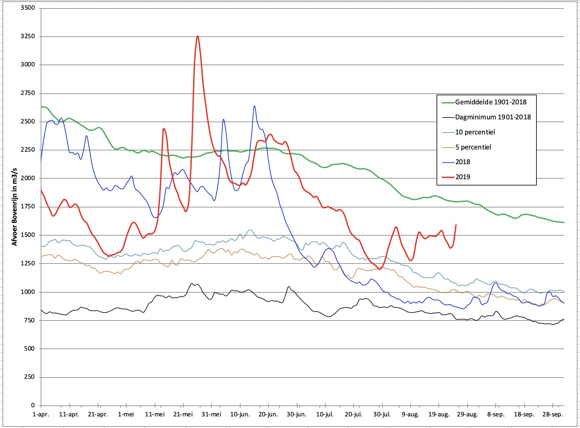 Verloop Rijnafvoer 2019 (rode lijn) in vergelijking met 2018 (baluwe lijn) en met enkele langjarige gemiddelden.