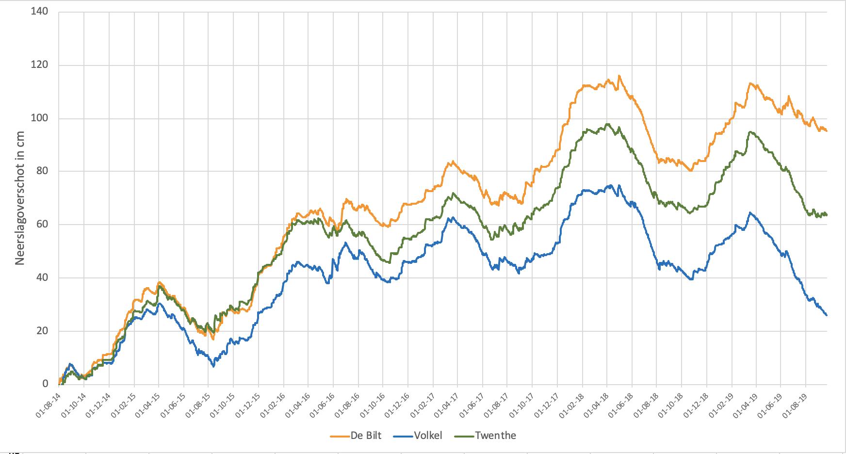 Het cummulatief neerslagoverschot over de afgelopen 5 jaar voor De Bilt (oranje lijn), Twenthe (groen) en Volkel (blauw).