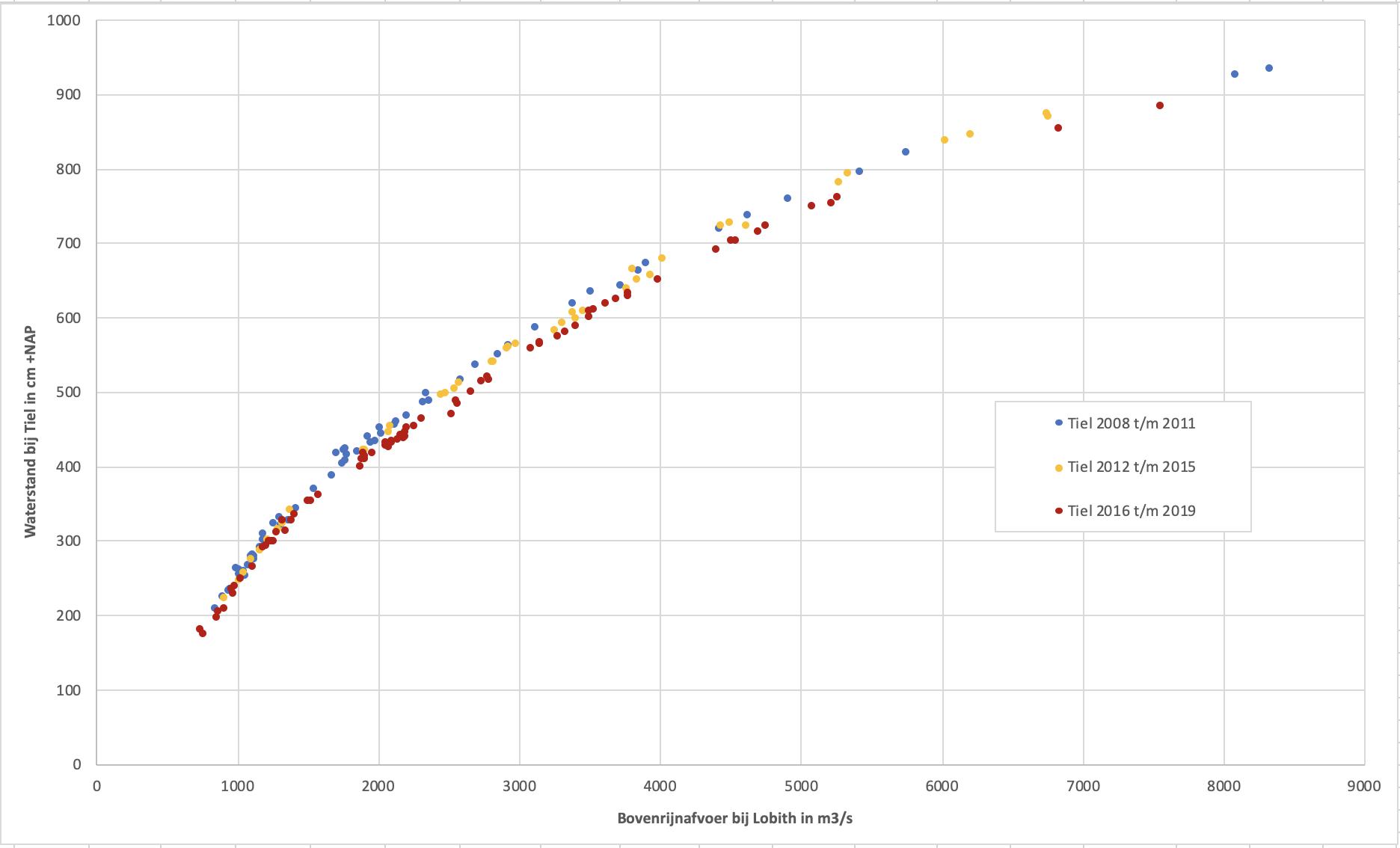 Verloop van de waterstanden bij Tiel bij toenemende rivierafvoer. In blauw de metingen van 2008 t/m 2011, in oranje van 2012 t/m 2015 en in rood vanaf 2016, na de aanleg van de langsdammen,.