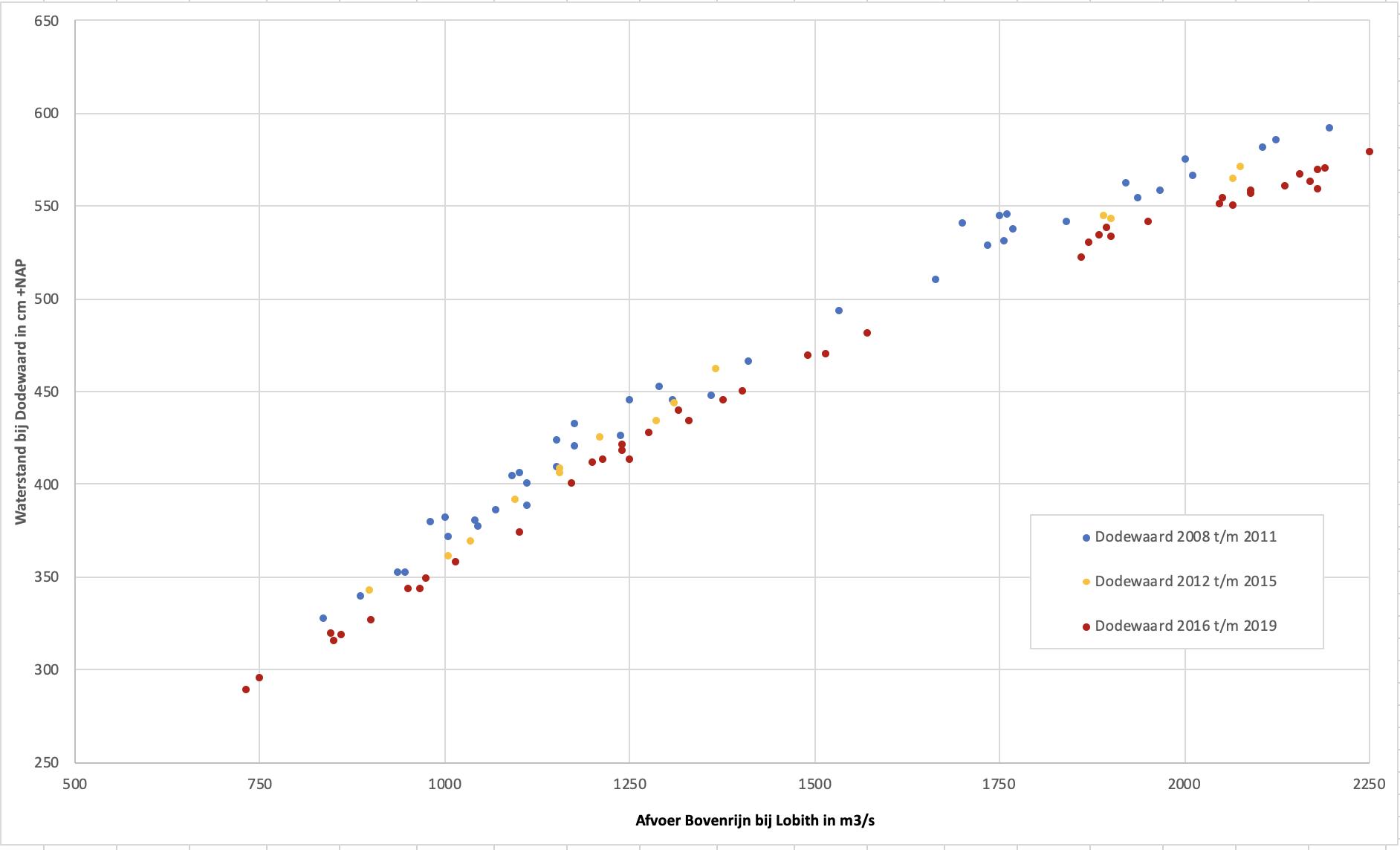 Verloop van de waterstanden bij Dodewaard bij de lagere rivierafvoeren. In blauw de metingen van 2008 t/m 2011, in oranje van 2012 t/m 2015 en in rood vanaf 2016, na de aanleg van de langsdammen.
