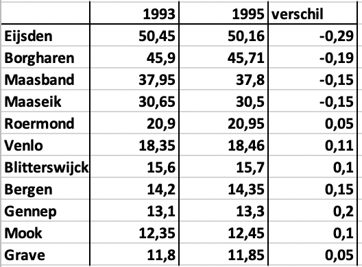Waterstandverloop bij verschillende plaatsen langs de Maas in 1993 en 1995. De golf begon lager, maar eindigde hoger.