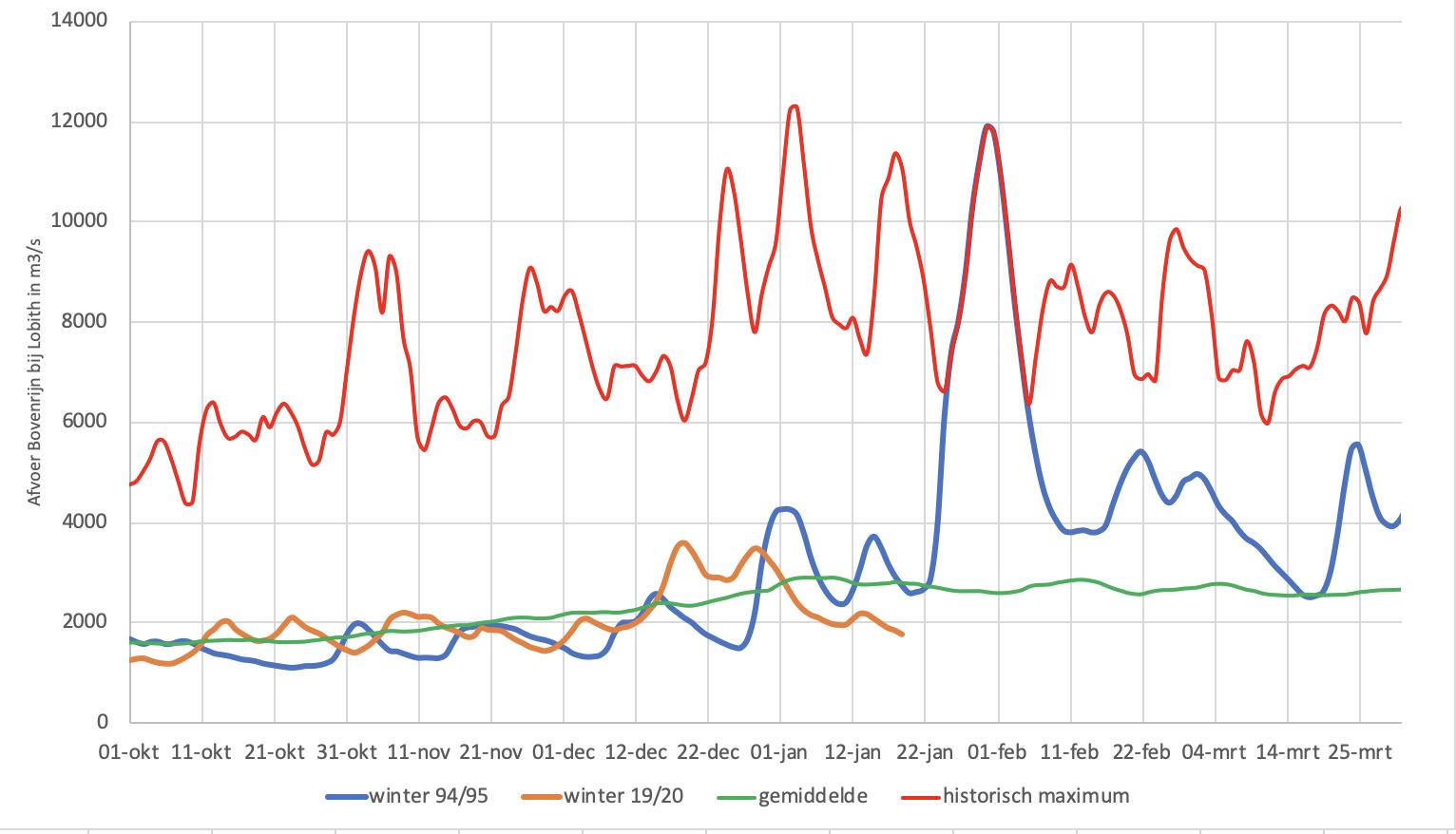 Verloop van de Rijnafvoer in de winter van 1994/95 (blauwe lijn) met daarbij de hoogste dagafvoer, de gemiddelde dagafvoer en het afvoerverloop in de huidige winter.