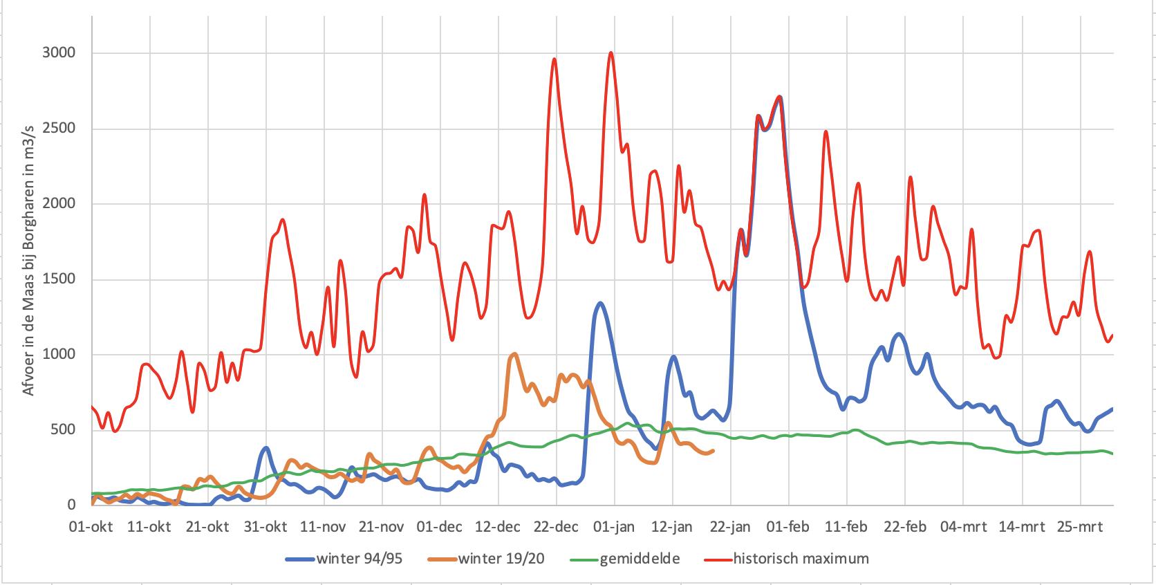 Verloop van de Maasafvoer in de winter van 1994/95 (blauwe lijn) met daarbij de hoogste dagafvoer, de gemiddelde dagafvoer en het afvoerverloop in de huidige winter.
