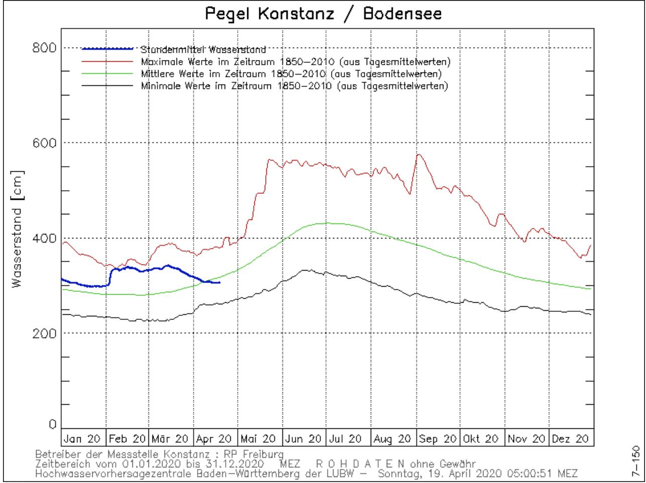 Waterstand Bodensee