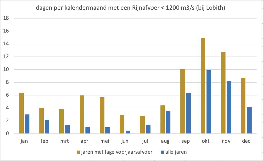 Gemiddeld aantal dagen per maand dat de Rijnafvoer onder de 1200 m3/s zakt; in jaren met een droog voorjaar (bruin) en in alle jaren van de meetreeks.