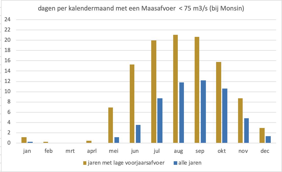Gemiddeld aantal dagen per maand dat de Maasafvoer onder de 75 m3/s zakt; in jaren met een droog voorjaar (bruin) en in alle jaren van de meetreeks (blauw)