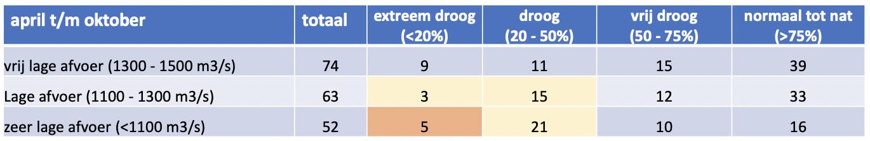 Tabel waarin het aantal maanden is weergegeven (sinds 1906) waarin een lage tot eer lage Rijnafvoer samenviel met droogte of  met normale tot natte weersituaties in Nederland.