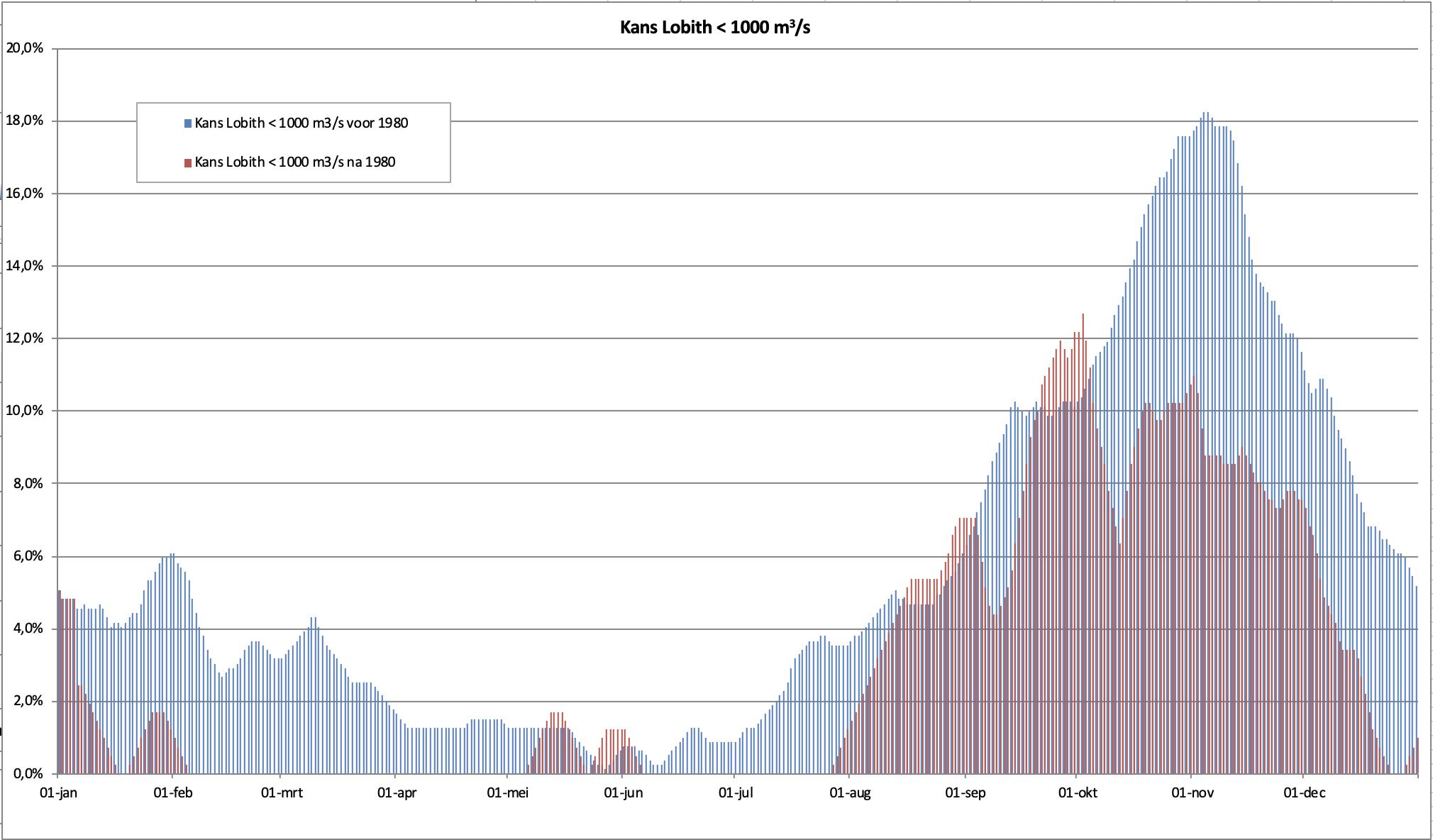 De kans dat op een dag in het jaar een zeer lage afvoer (< 1.000 m3/s) optreedt in de Rijn. In blauw de kans voor de jaren tot 1980 en in rood de kans voor de jaren na die tijd.