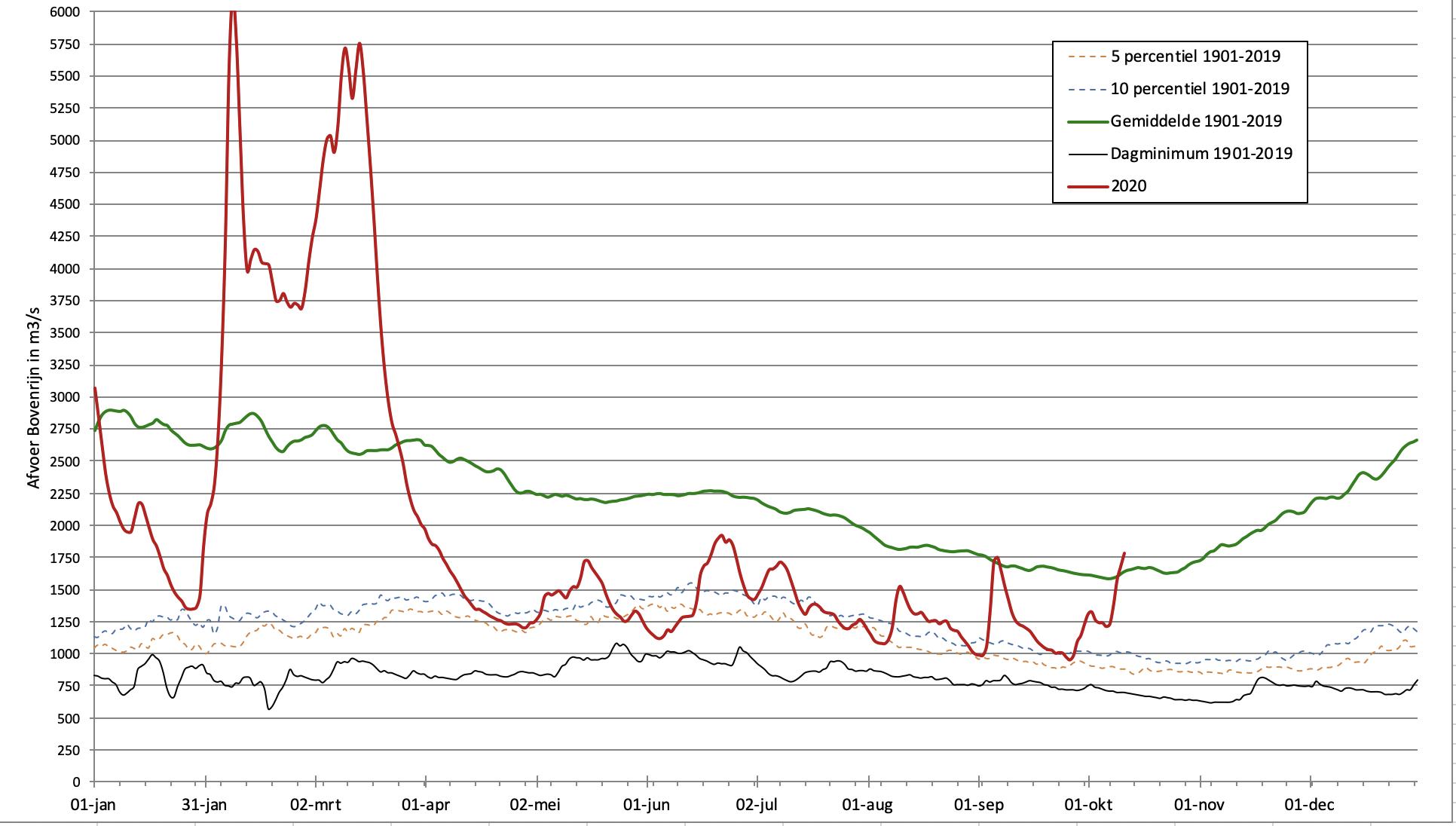 Verloop Rijnafvoer 2020 t/m 11 oktober (rode lijn) in vergelijking tot het gemiddelde, de laagste waarde en de 5 en 10% kans.