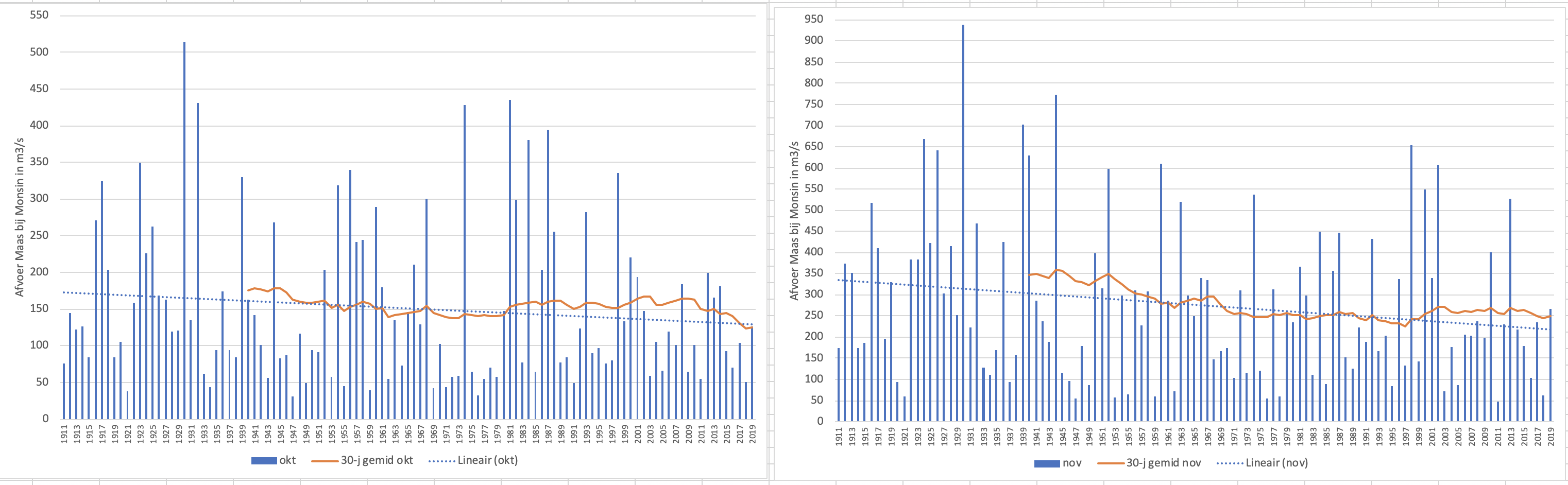 Gemiddelde afvoer van de Maas bij Monsin in oktober (links) en november (rechts) voor de periode 1911-2019; inclusief de trendlijn over de periode en het 30 jarig gemiddelde.