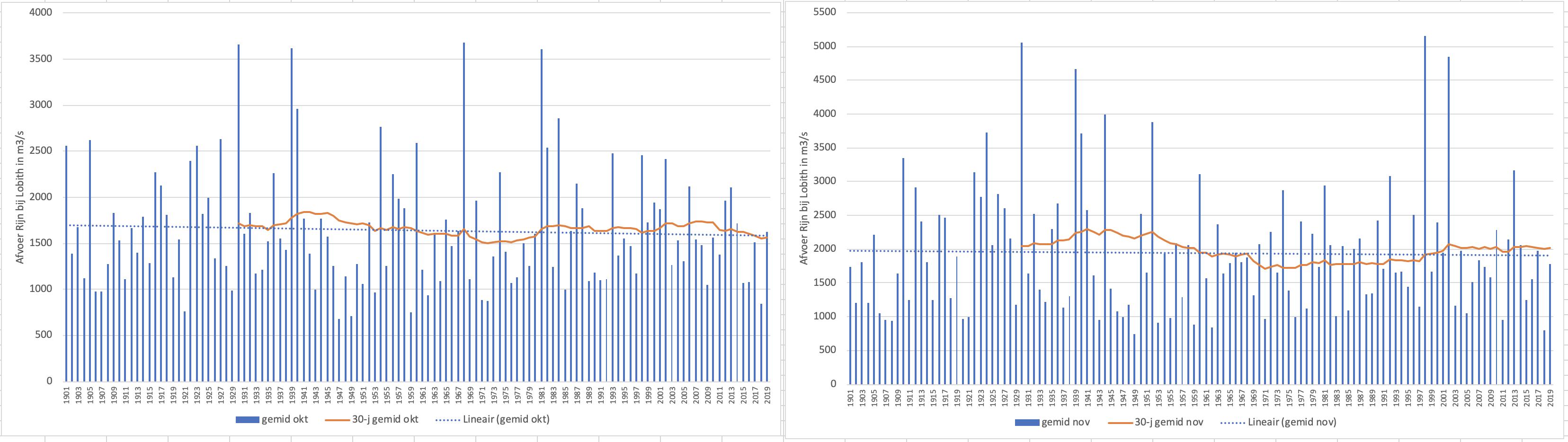 Gemiddelde afvoer van de Rijn bij Lobith in oktober (links) en november (rechts) voor de periode 1901-2019; inclusief de trendlijn over de periode en het 30 jarig gemiddelde.