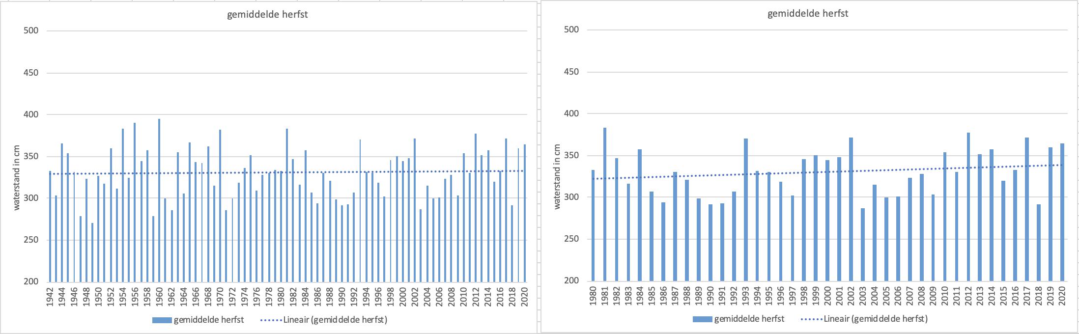Verloop van de gemiddelde waterstand in de herfst van de Bodensee bij Konstanz en de trendlijn vanaf 1940 (links) en vanaf 1980 (rechts); in cm boven het daar geldende nulpunt.