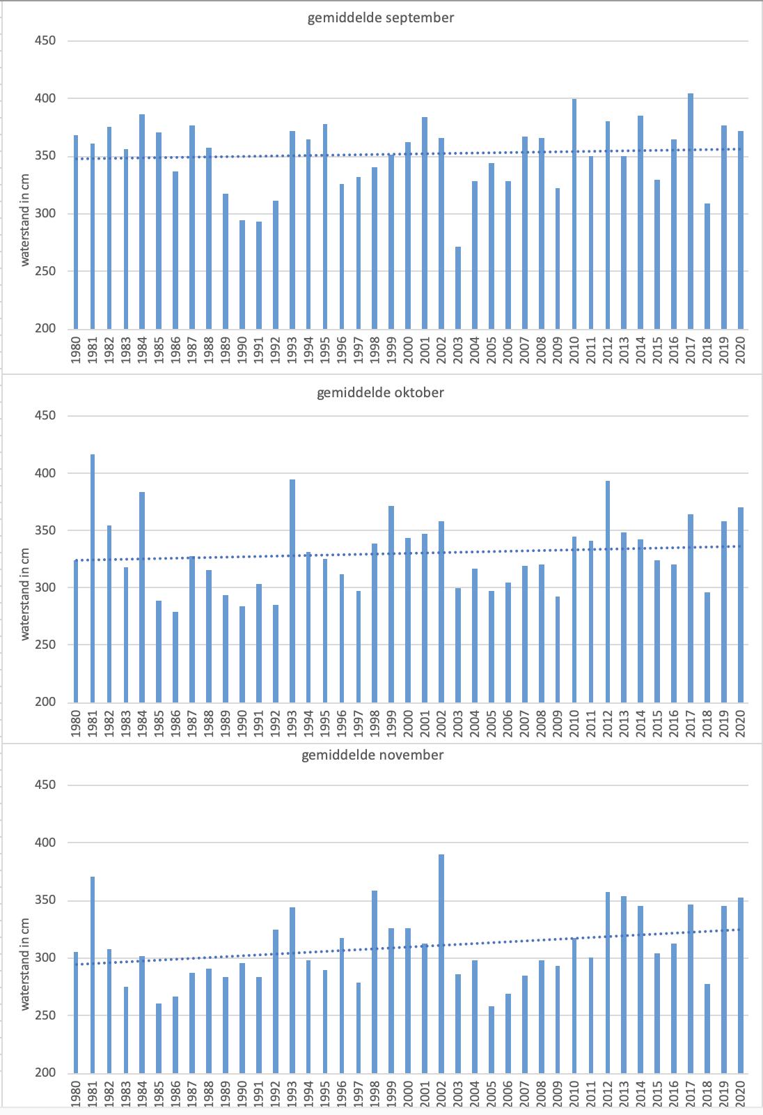 Verloop van de gemiddelde waterstand van de Bodensee bij Konstanz in de 3 herfstmaanden en de trendlijn vanaf 1980; in cm boven het daar geldende nulpunt .