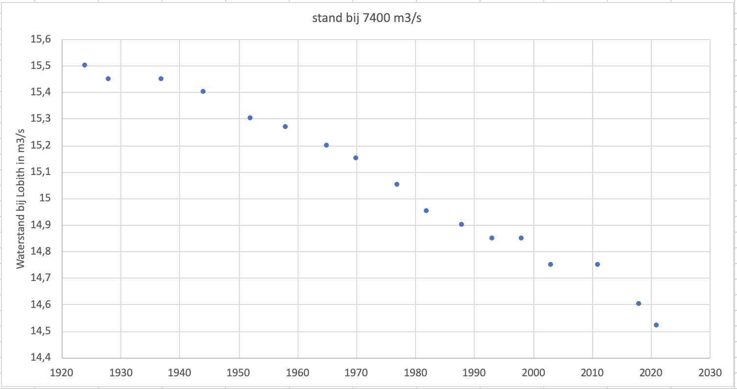 Verandering gedurende de afgelopen 100 jaar in de waterstand die bij Lobith bij een afvoer van 7400 m3/s werd bereikt